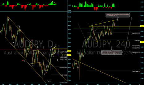 AUDJPY: AUD/JPY Expanded flat? Running flat? Breaking down structure