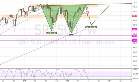 SPX500: Big H&S on weekly coming in?