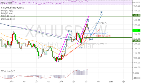 XAUUSD: Gold  sell short,buy long
