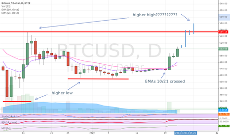 BTCUSD: EMAs 10/21 crossed