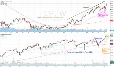 LM: LM on a bull wave up