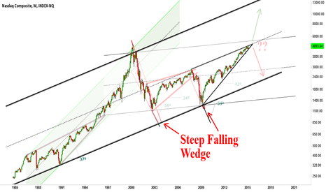NASX: NASX, rising wedge to 3000 or 6000?