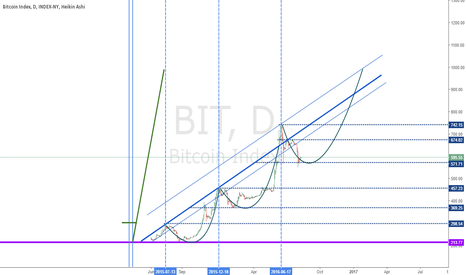 BIT: Index BTC up