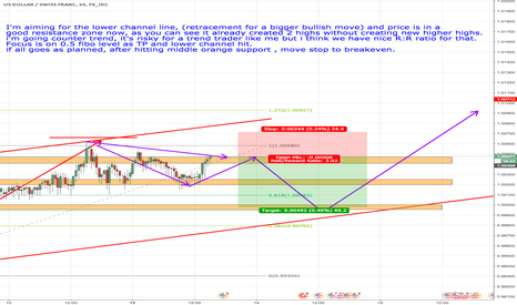 USDCHF: USDCHF - Possible profit for retracement