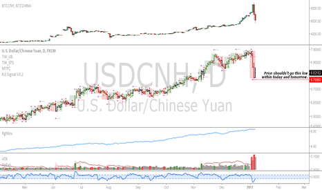 USDCNH: USDCNH: PBOC gave us a nice discount in BTC and USDCNH