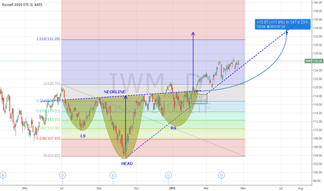 IWM: IWM inverse head and shoulders pattern - upside to $133