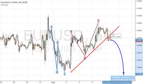 EURUSD: Upward correction over. Downtrend to resume towards 1,32