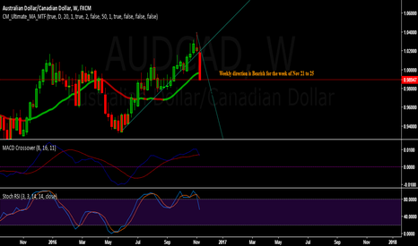 AUDCAD: AUDCAD - Weekly direction is Bearish for week  Nov 21 to 25