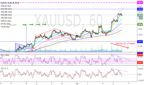 XAUUSD: GOLD - Over the top