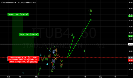 ITUB4: Wave 3 of (3) on ITUB4