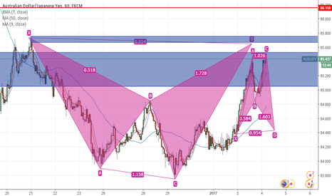 AUDJPY: AUDJPY SELL SET UP