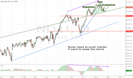 ND1!: Bulls need to push harder if want to keep the trend