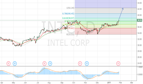 INTC: Watching INTEL, too late to enter the position