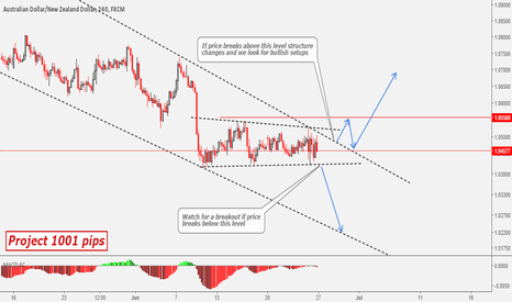 AUDNZD: Project 1001 Pips - AUDNZD Watch For Breakout At Both Direction