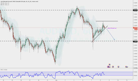AUDNZD: short if breakout