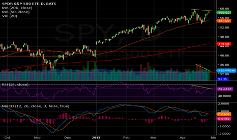 SPY: SPY(d) - looking to turn here