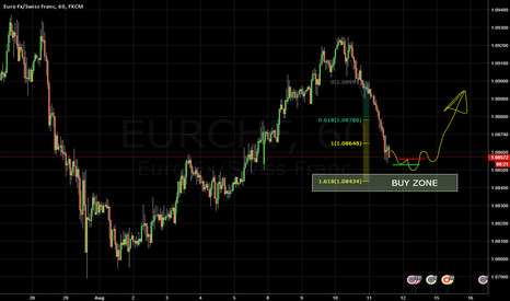 EURCHF: EURCHF Buy Setup