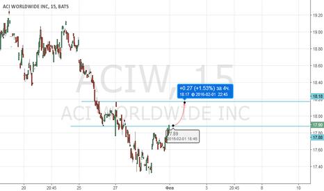 ACIW: ACIW (ACI WORLDWIDE INC)