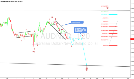 AUDNZD: AUDNZD only interested in selling