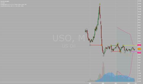 USO: USO - Oil