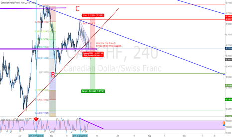 CADCHF: sell CADCHF .238 Retracement