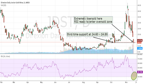 JDST: MINERS PULLBACK COULD BE IMMINENT
