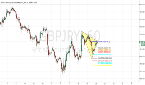 GBPJPY: Left side of 222 son!