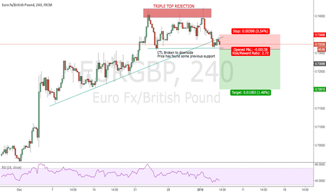 EURGBP: EUR/GBP - Possible Short From CTL Break (4H)
