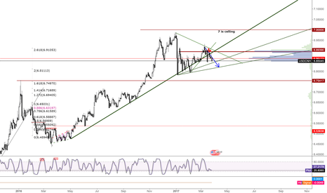 USDCNH: USDCNH, untradeable right now