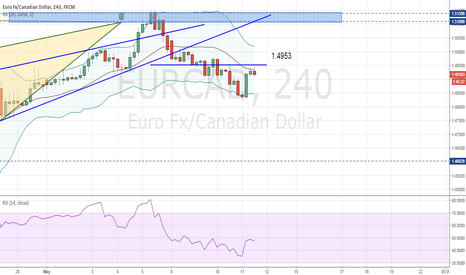 EURCAD: EURCAD - continuation of short (bearish Bat)