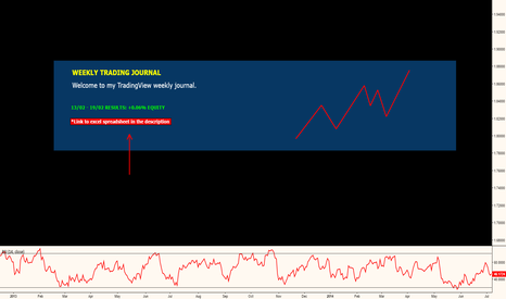 EURUSD: WEEKLY TRADING JOURNAL 4
