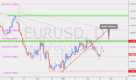 EURUSD: Possible LONG opportunity?
