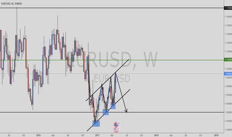 EURUSD: A nice bearish flag on EURUSD Weekly