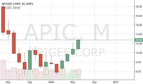 APIC: $APIC after IPO