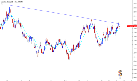 AUDUSD: short at the trendline