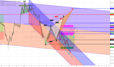 AUDCAD: Wolfe Wave Series w/ Possible Harmoincs, Aud/Cad, 1hr