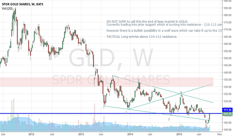 GLD: GOLD - Interestingly poised - actionable zone
