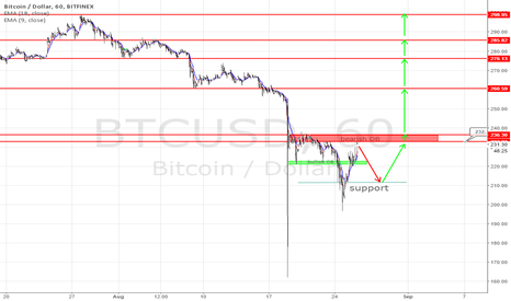 BTCUSD: New bitcoin long opportunity coming up.