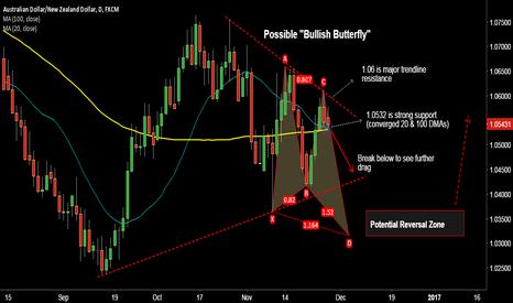 """AUDNZD: Possible """"Bullish Butterfly"""" on AUD/NZD, short break below 1.053"""