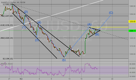 XAUUSD: Possible buy on gold.