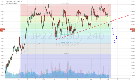 JP225USD: 日経225 保合い下抜け 12月からの上昇50%戻し到達
