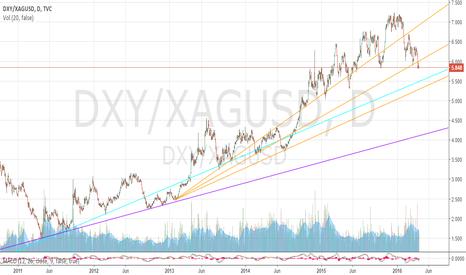 DXY/XAGUSD: Dollar Index/Silver Ratio 4/15/2016