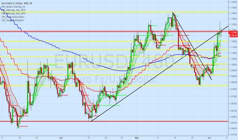 EURUSD: eurusd 1.13 potential target 1.04