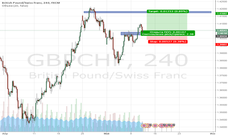 GBPCHF: Покупка валютной пары GBP/CHF