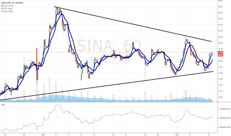 SINA: $SINA strong...breakout pending