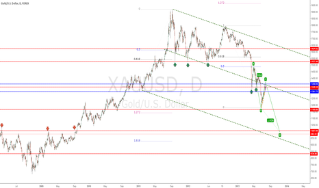 XAUUSD: Chart review of GOLD XAUUSD