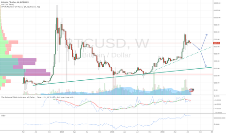 BTCUSD: What will it be, eh?