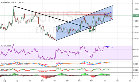 EURUSD: Analysis and forecasts for EUR / USD