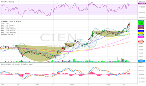 CIEN: What a beautiful 5 minute chart