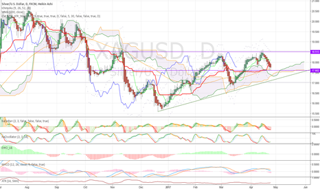 XAGUSD: #Silver at Key support. Watch for buy signal